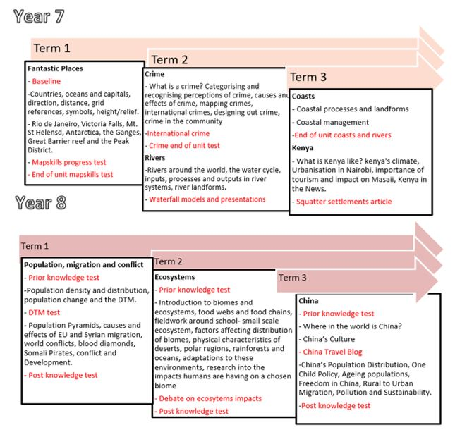 Geography Progression Graphic 1