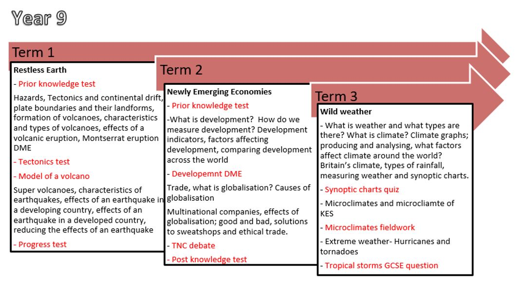 Geography Progression Graphic 2