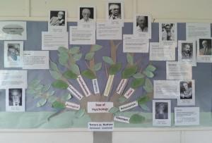 Psychology Tree
