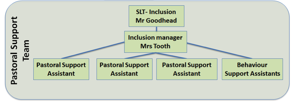 pastoral team
