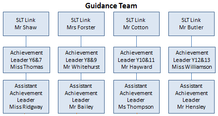Guidance team 1