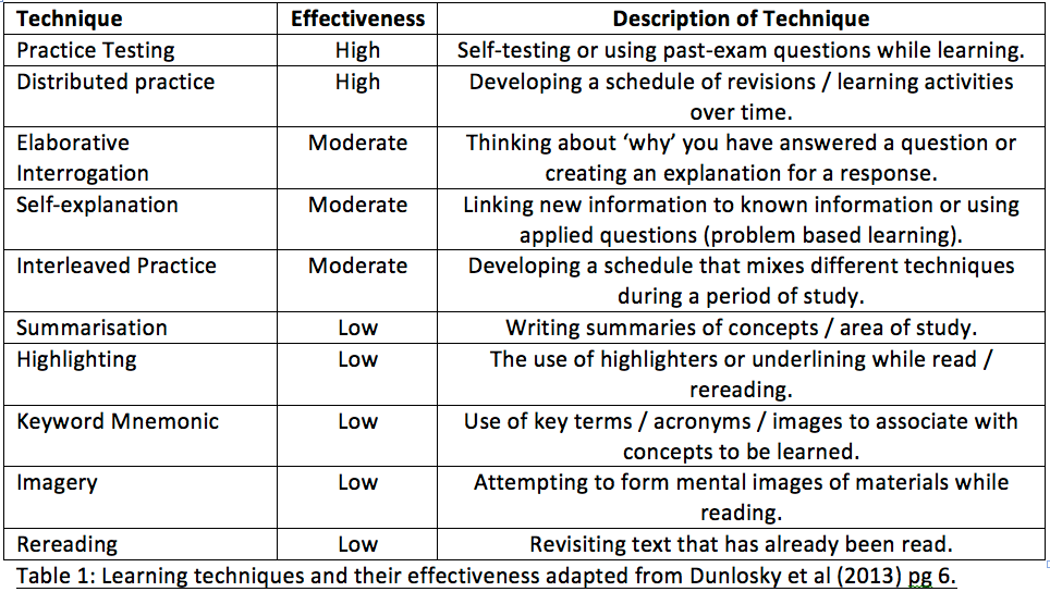 Revision types table